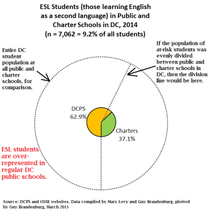 pie chart ESL students charters vs public 2014