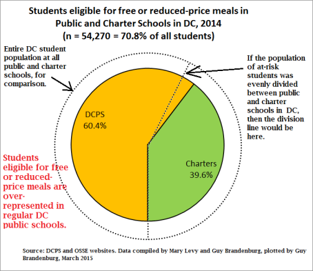 pie chart free or reduced lunch charters vs public 2014