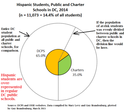 pie chart hispanic students charter vs public 2014