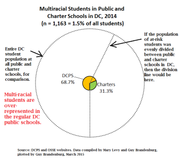 pie chart multiracial students charters vs public 2014