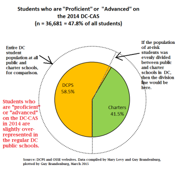 pie chart prof or adv on dc-cas charters vs public 2014