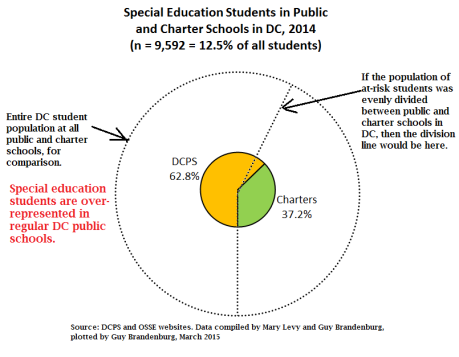 pie chart special education charters vs public 2014