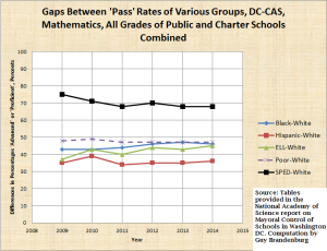 gap[s under mayoral control, math, dc-cas, acc to NAP report on PERAA