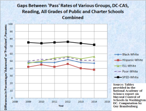 gaps under mayoral control, reading, acc to national academies press