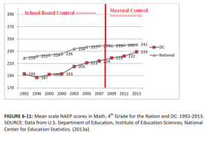 pre-post mayoral control naep scores 4th grade math