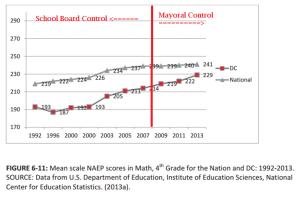 pre-post mayoral control naep scores 4th grade math