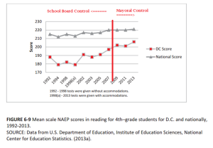 pre-post mayoral control naep scores 4th grade reading