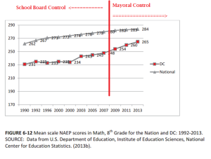 pre-post mayoral control naep scores 8th grade math