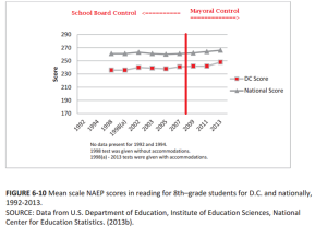 pre-post mayoral control naep scores 8th grade reading