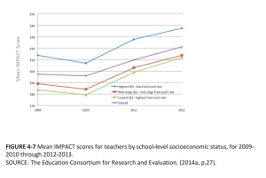 teacher ratings under impact by ses