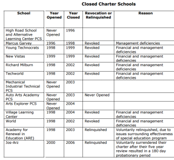 failed and closed charter schools redux