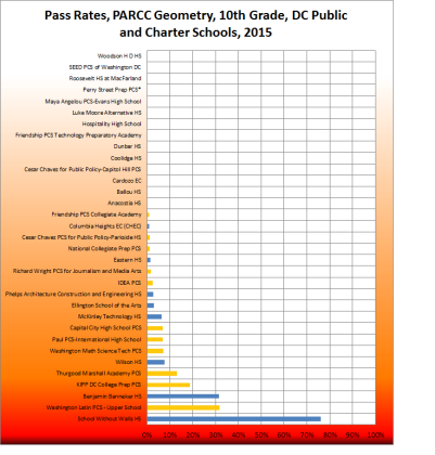 Geometry Pass rates - all DC public and charter high schools