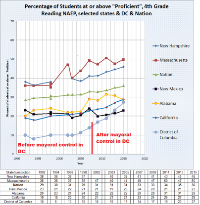 Percentage 'Proficient' or Above on 4th grade NAEP reading through 2015, DC, Nation, AL, CA, MA, NH, NM