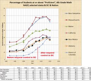 % Proficient in 4th Grade Math: DC, Nation, MA, CA, NH, NM, AL through 2015