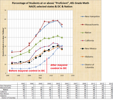 % Proficient in 4th Grade Math: DC, Nation, MA, CA, NH, NM, AL through 2015