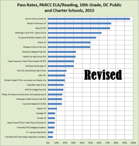 2015 'pass' rates, public and charter high school math, PARCC, DC, 2015