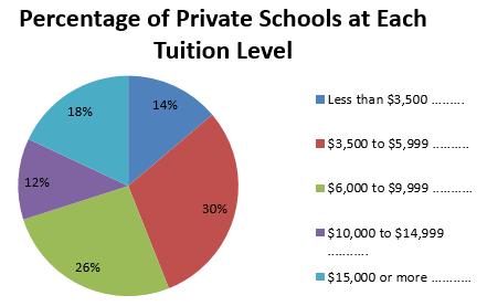 private schools 2