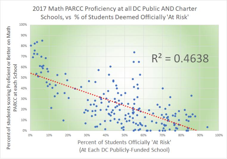 2017 math PARCC proficiency vs at risk, public and charter
