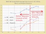 4th gr math dc naep wh, bk,hisp
