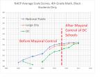 4th grade math black students — NAEP DC +national