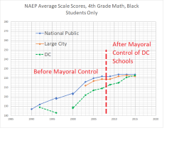 4th grade math black students -- NAEP DC + national