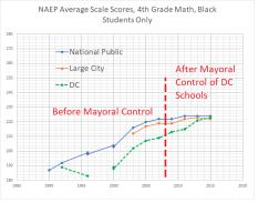 4th grade math black students -- NAEP DC + national