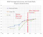 4th grade math hispanic students – dc, nat pub, largecity