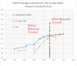 4th grade math hispanic students - dc, nat pub, large city