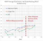 4th grade reading black students — NAEP DC +national