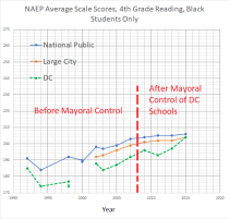4th grade reading black students -- NAEP DC + national