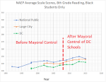 8 th grade reading black students – NAEP DC +national