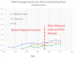 8 th grade reading black students - NAEP DC + national