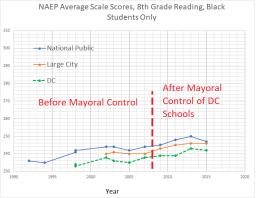 8 th grade reading black students - NAEP DC + national