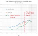 8th grade math black students – NAEP DC +national