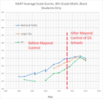 8th grade math black students - NAEP DC + national