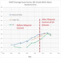 8th grade math black students - NAEP DC + national
