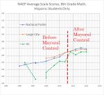 8th grade math hispanic, dc, nat pub, largecity