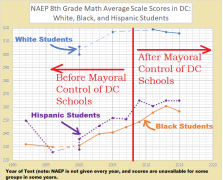 8th grade math naep w, bk, his