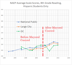 8th grade reading hispanic, dc, nat pub, large city