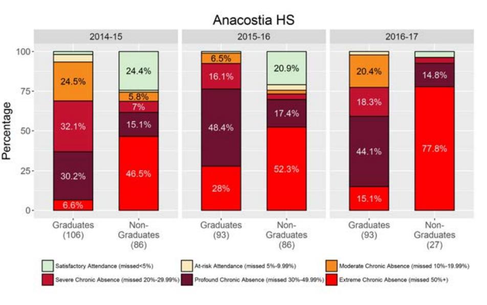 anacostia HS graph 1