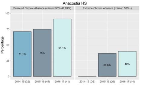 anacostia HS graph 2