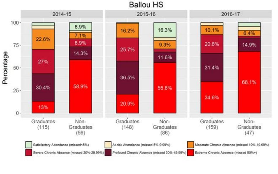 ballou HS graph 1