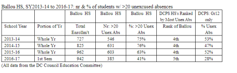 ballou unexcused absences