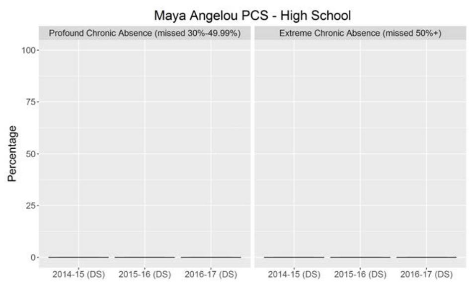 maya angelou graph 2