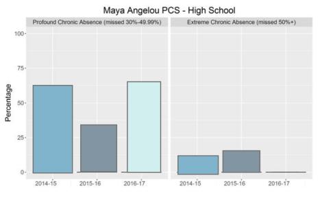 maya angelou graph 3