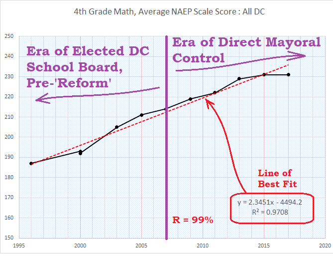 4th grade math, ANSS, all dc, 1996-2017