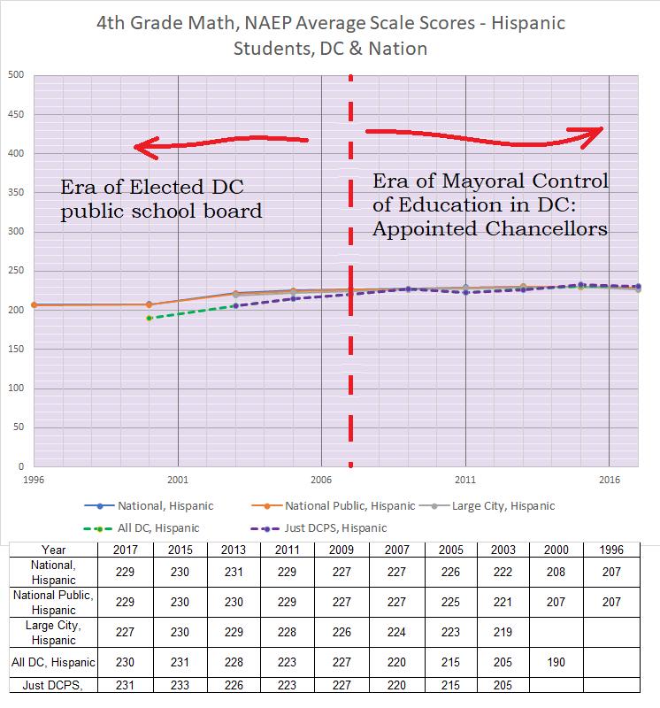 4th grade math, naep, hispanic, dc + elsewhere, 1996-2017