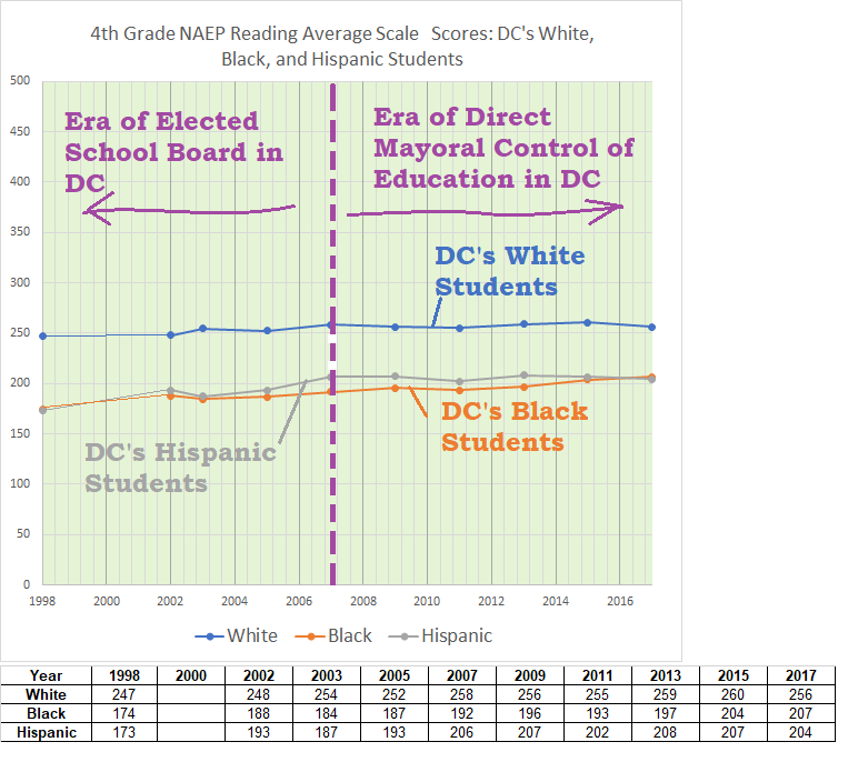 4th grade naep reading, DC's W, B, H