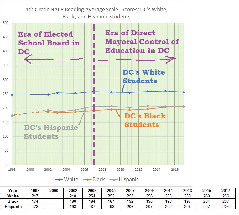 4th grade naep reading, DC's W, B, H