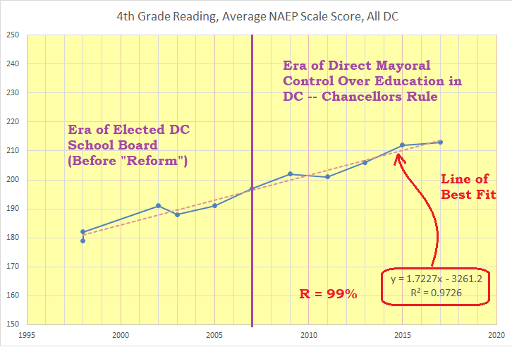 4th grade reading, ANSS, all DC, 1998-2017